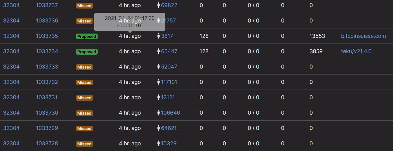 A list of missing blocks.